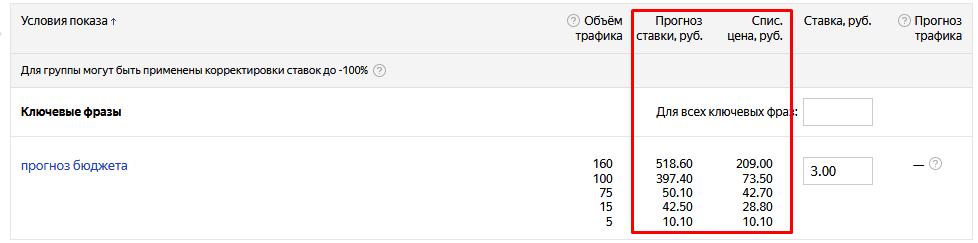 Расчет бюджета яндекс директ